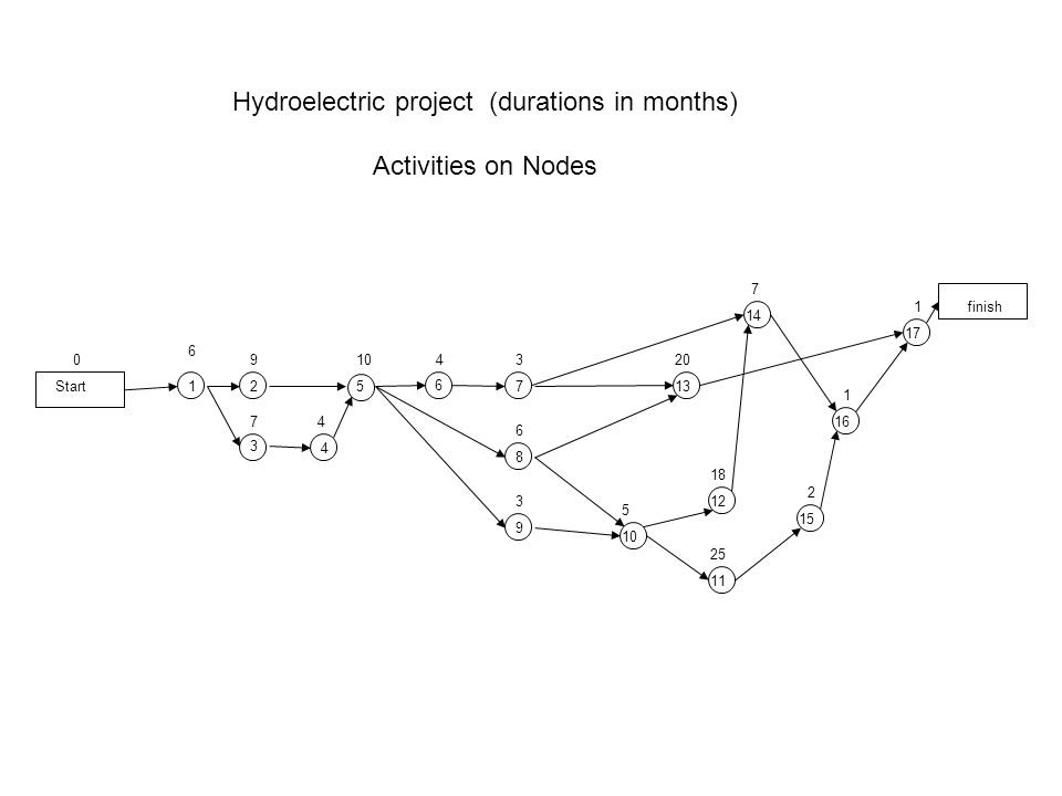 Start 6 finish 12 3 17 2 25 11 5 8 9 10 14 12 200 4 13 6 7 7 7 109 18 6 3 5 1 1 34 416 15 Hydroelectric project (durations in months) Activities on Nodes