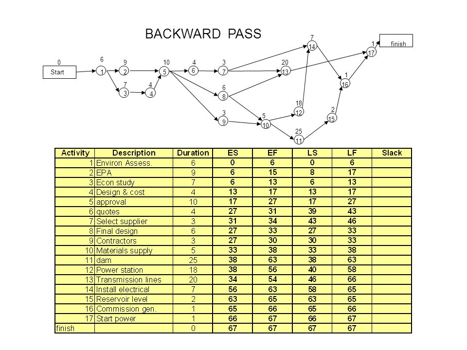 BACKWARD PASS Start 6 finish 12 3 17 2 25 11 5 8 9 10 14 12 200 4 13 6 7 7 7 109 18 6 3 5 1 1 34 416 15