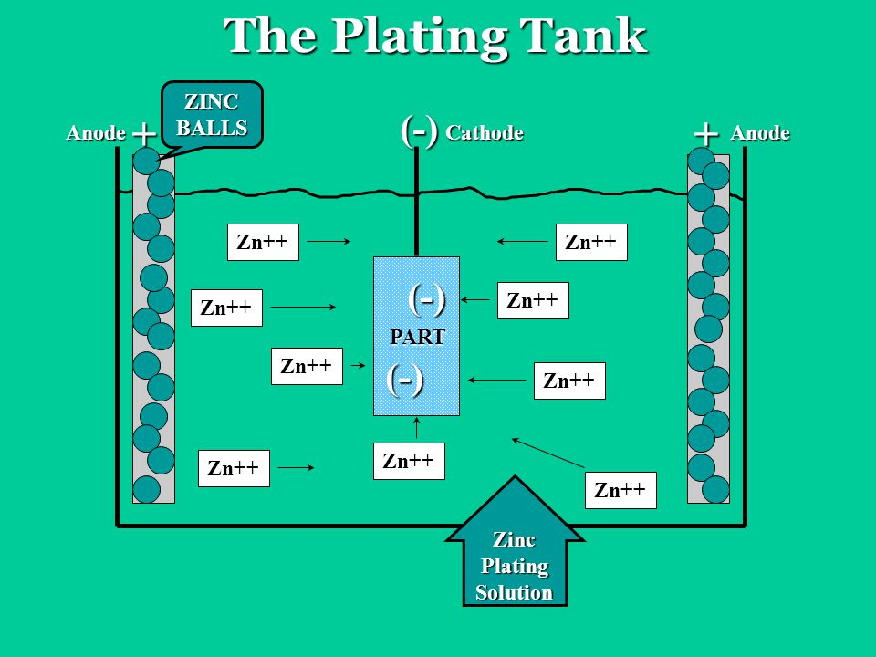 The Plating Tank PART Zn++ ZINCBALLS ++ (-) (-) (-) CathodeAnodeAnode ZincPlatingSolution