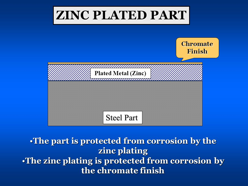 Steel Part Plated Metal (Zinc) ChromateFinish ZINC PLATED PART The part is protected from corrosion by the zinc platingThe part is protected from corrosion by the zinc plating The zinc plating is protected from corrosion by the chromate finishThe zinc plating is protected from corrosion by the chromate finish