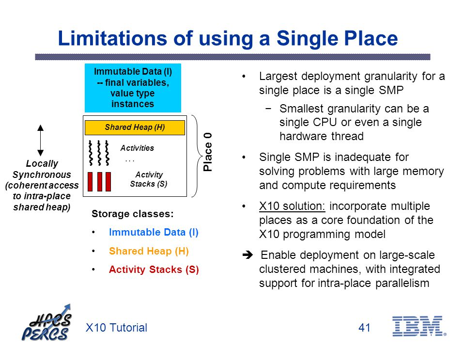 X10 Tutorial41 Limitations of using a Single Place Activity Stacks (S) Shared Heap (H) Largest deployment granularity for a single place is a single S