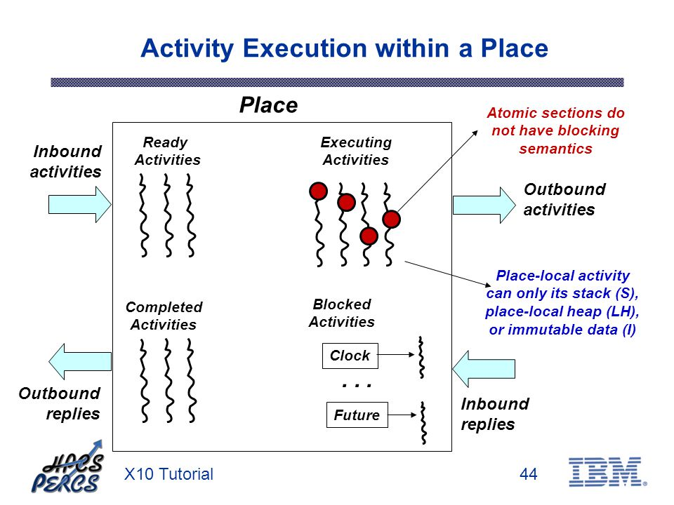 X10 Tutorial44 Activity Execution within a Place Outbound activities Inbound activities Outbound replies Inbound replies Place Ready Activities Comple