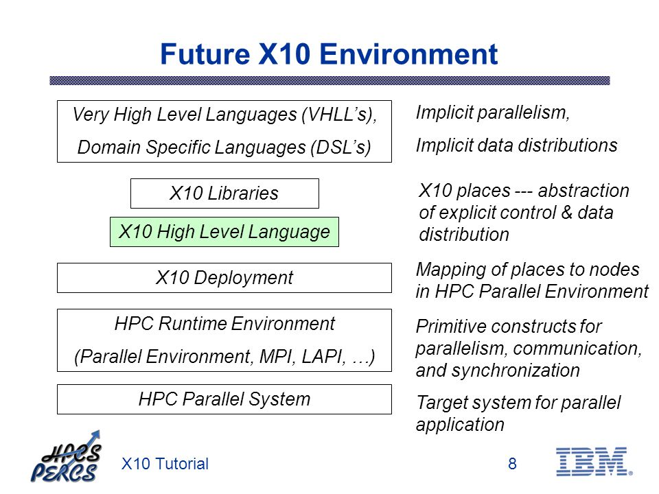 X10 Tutorial8 Future X10 Environment Very High Level Languages (VHLLs), Domain Specific Languages (DSLs) X10 High Level Language X10 Deployment HPC Ru