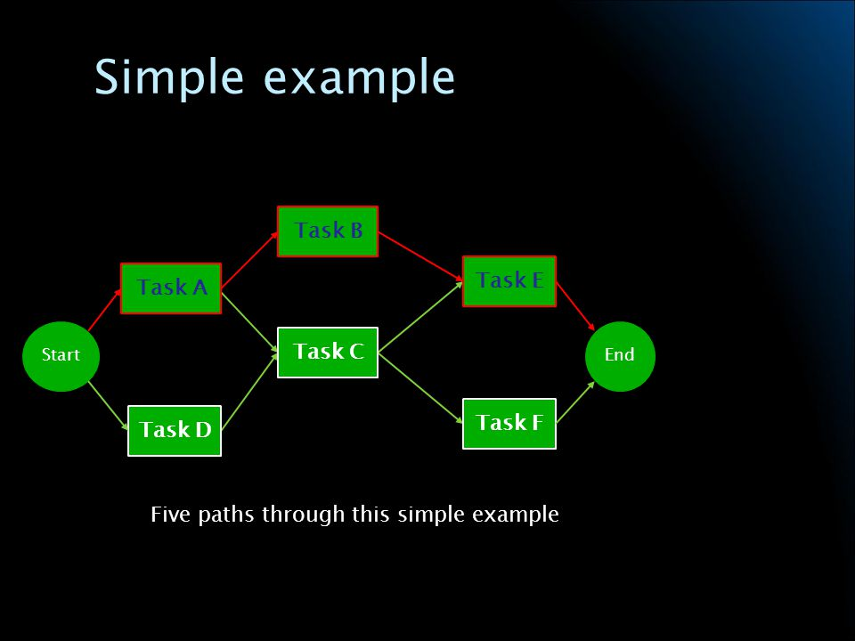 Simple example Five paths through this simple example Task A Task D Task B Task C Task E Task F StartEnd