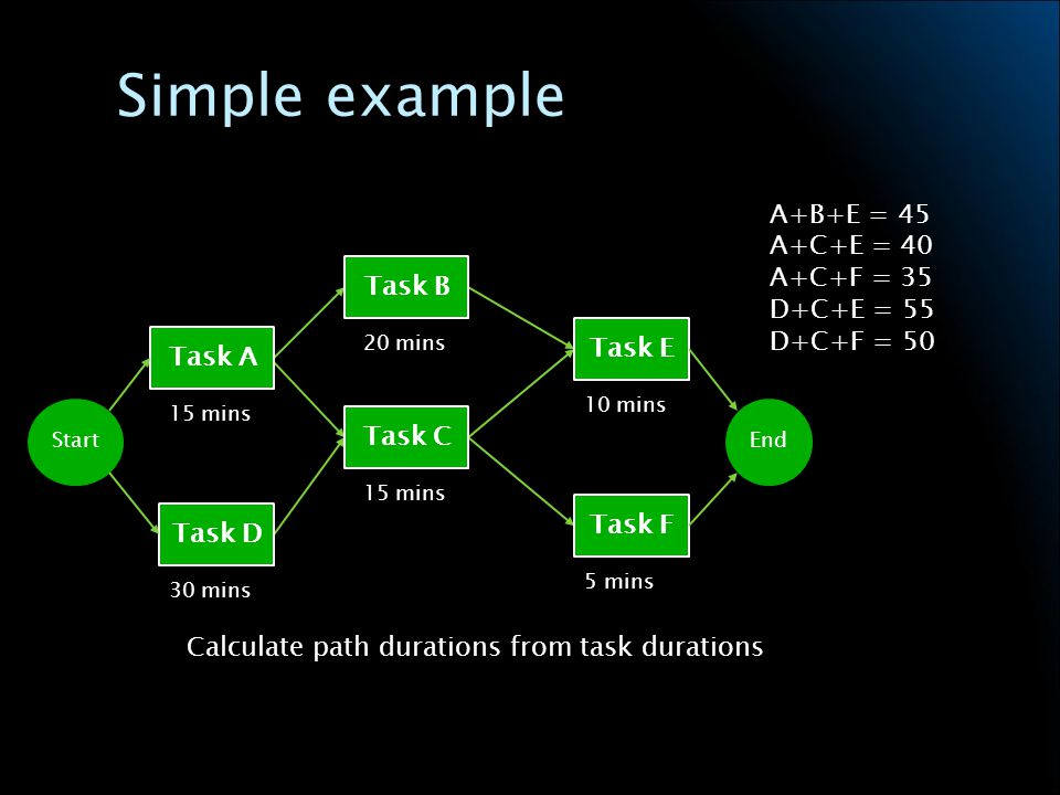 Simple example Calculate path durations from task durations Task A Task D Task B Task C Task E Task F StartEnd 15 mins 30 mins 20 mins 15 mins 10 mins 5 mins A+B+E = 45 A+C+E = 40 A+C+F = 35 D+C+E = 55 D+C+F = 50