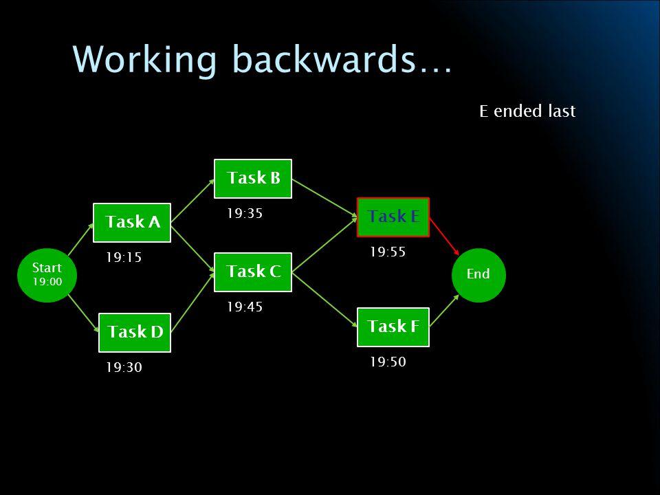 Working backwards… Task A Task D Task B Task C Task E Task F Start 19:00 End 19:15 19:30 19:35 19:45 19:55 19:50 E ended last