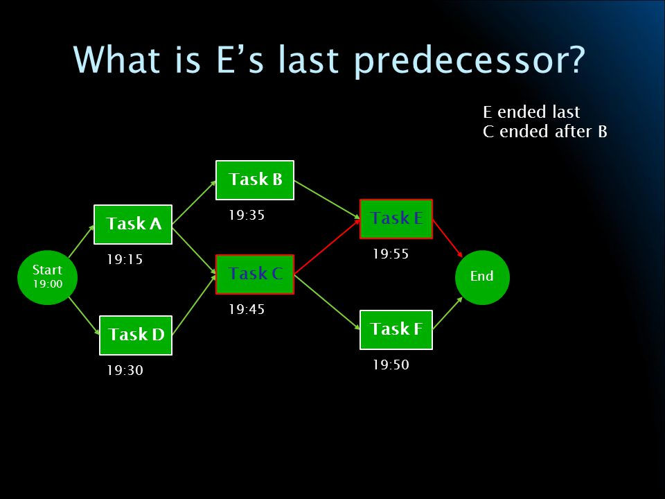 What is Es last predecessor.