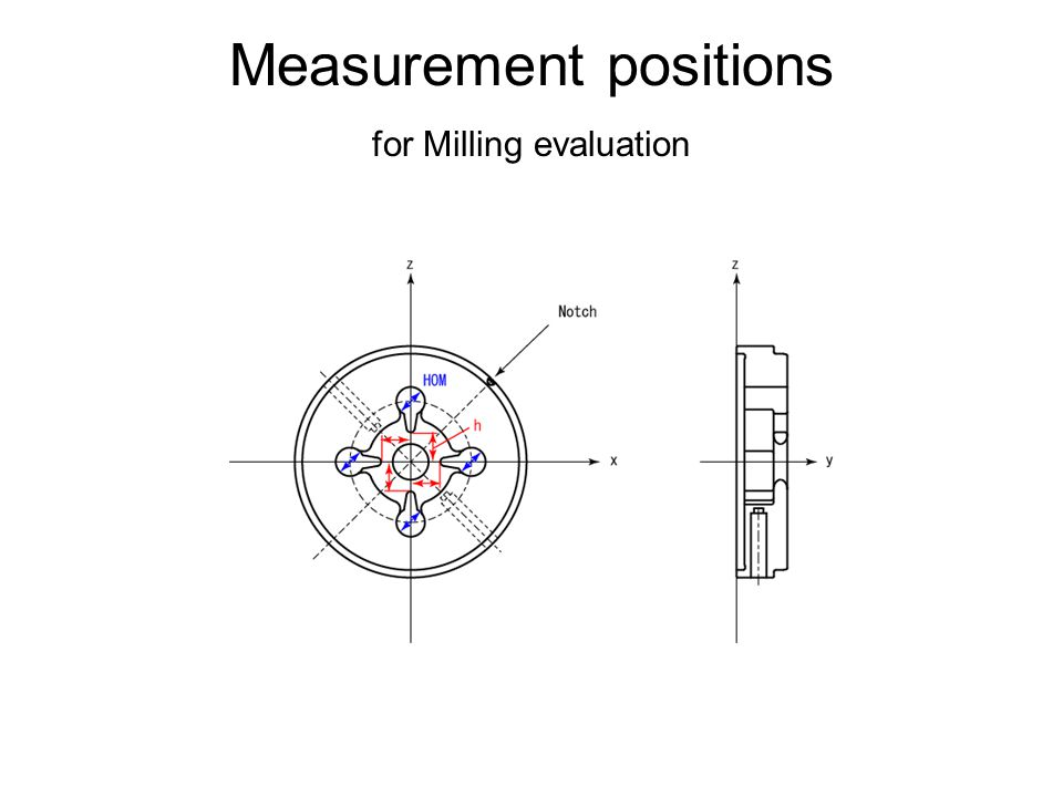 Measurement positions for Milling evaluation