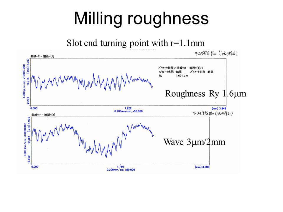 Milling roughness Roughness Ry 1.6 m Wave 3 m/2mm Slot end turning point with r=1.1mm