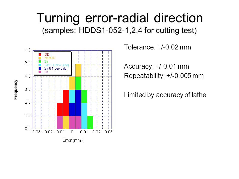Turning error-radial direction (samples: HDDS1-052-1,2,4 for cutting test) Tolerance: +/-0.02 mm Accuracy: +/-0.01 mm Repeatability: +/-0.005 mm Limited by accuracy of lathe
