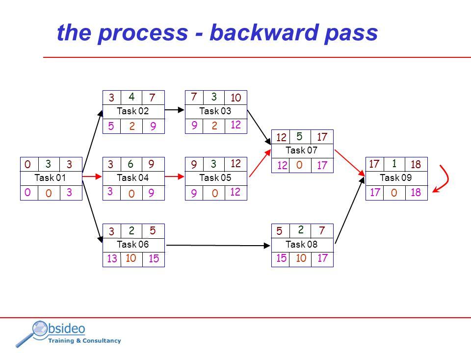 the process - backward pass Task 06 2 3 5 13 15 10 Task 09 1 18 17 18 17 0 Task 07 5 12 17 12 0 Task 05 3 9 12 9 0 Task 04 6 3 9 9 3 0 Task 01 3 30 3 0 0 Task 08 2 7 5 171510 Task 03 3 10 7 12 9 2 Task 02 4 3 7 9 5 2