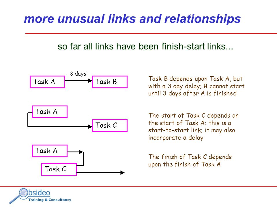 more unusual links and relationships so far all links have been finish-start links...