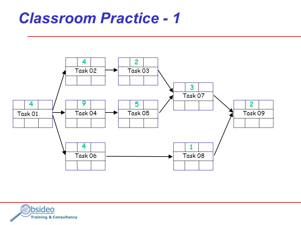 Classroom Practice - 1 Task 01 Task 02 Task 04 Task 06 Task 03 Task 05 Task 07 Task 08 Task 09 4 4 4 9 2 5 1 3 2