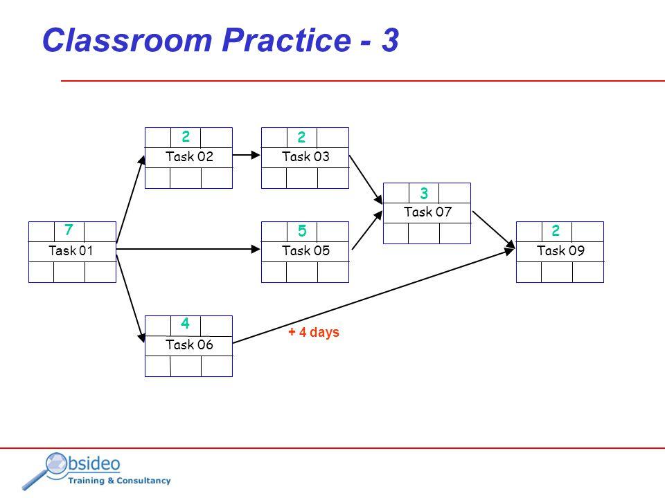 Classroom Practice - 3 Task 01 Task 02 Task 06 Task 03 Task 05 Task 07 Task 09 2 7 4 2 5 3 2 + 4 days