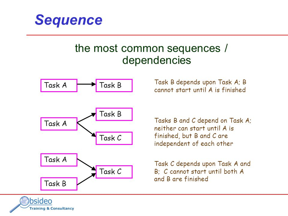 Sequence the most common sequences / dependencies Task ATask B Task A Task B Task C Task B Task A Task B depends upon Task A; B cannot start until A is finished Task C depends upon Task A and B; C cannot start until both A and B are finished Tasks B and C depend on Task A; neither can start until A is finished, but B and C are independent of each other