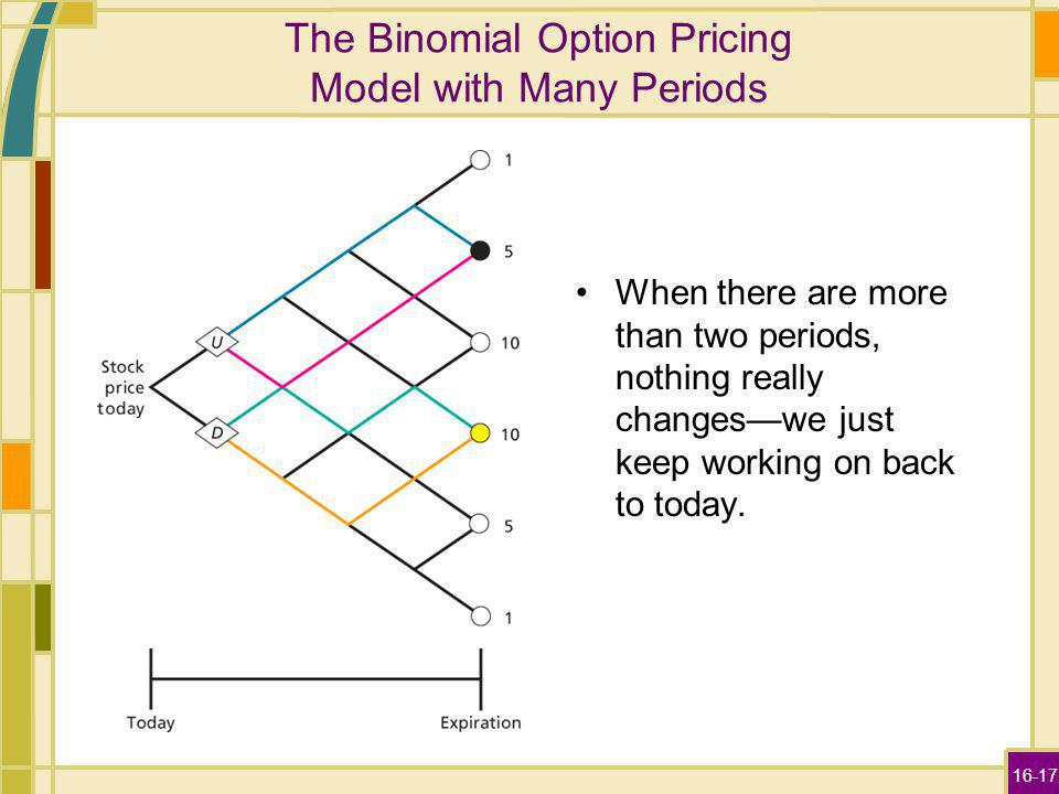 16-17 The Binomial Option Pricing Model with Many Periods When there are more than two periods, nothing really changeswe just keep working on back to