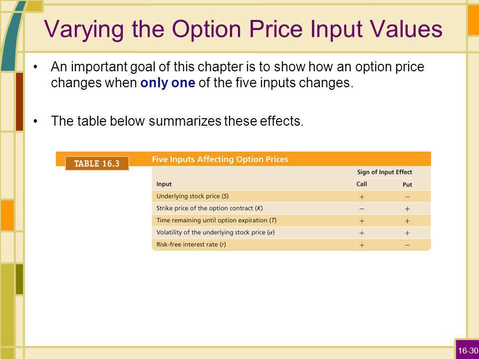 16-30 Varying the Option Price Input Values An important goal of this chapter is to show how an option price changes when only one of the five inputs changes.
