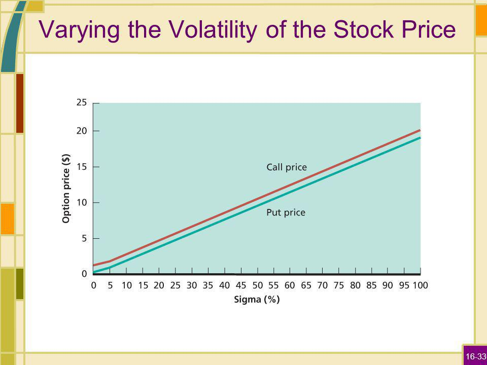16-33 Varying the Volatility of the Stock Price