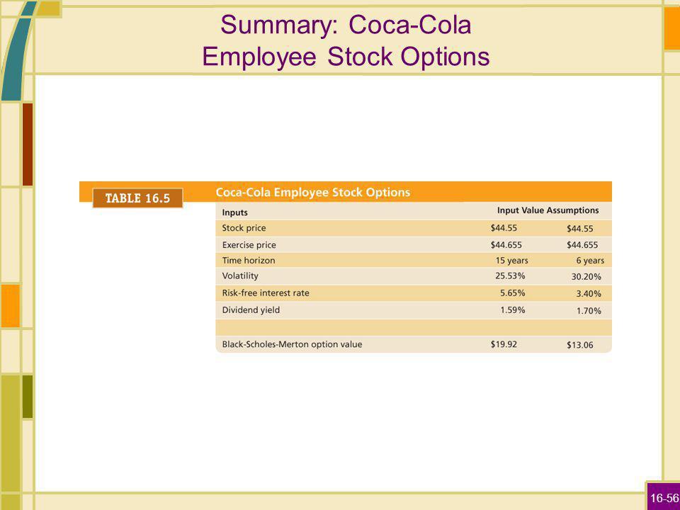 16-56 Summary: Coca-Cola Employee Stock Options