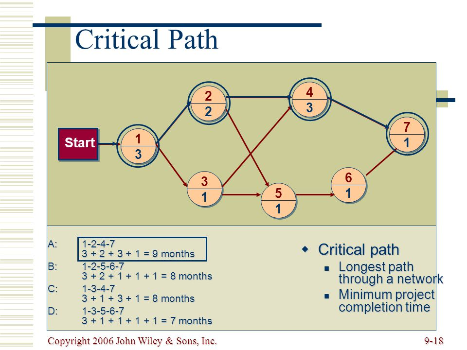 Copyright 2006 John Wiley & Sons, Inc.9-18 1 3 2 2 4 3 3 1 5 1 6 1 7 1Start Critical Path Critical path Critical path Longest path through a network Longest path through a network Minimum project completion time Minimum project completion time A:1-2-4-7 3 + 2 + 3 + 1 = 9 months B:1-2-5-6-7 3 + 2 + 1 + 1 + 1 = 8 months C:1-3-4-7 3 + 1 + 3 + 1 = 8 months D:1-3-5-6-7 3 + 1 + 1 + 1 + 1 = 7 months