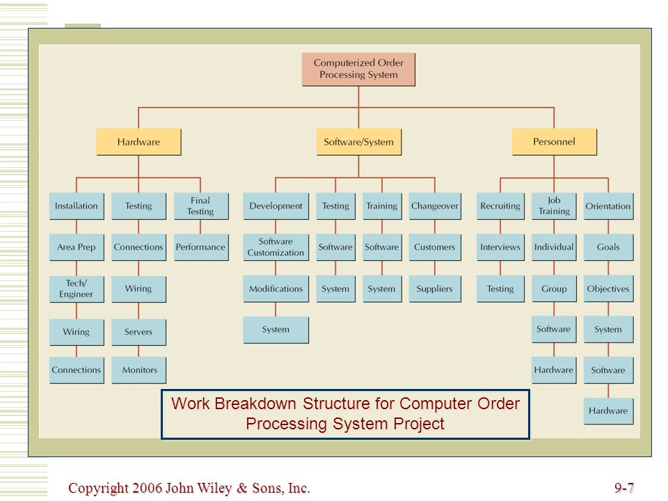 Copyright 2006 John Wiley & Sons, Inc.9-7 Work Breakdown Structure for Computer Order Processing System Project