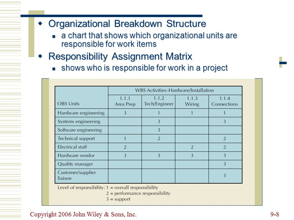 Copyright 2006 John Wiley & Sons, Inc.9-8 Organizational Breakdown Structure Organizational Breakdown Structure a chart that shows which organizational units are responsible for work items a chart that shows which organizational units are responsible for work items Responsibility Assignment Matrix Responsibility Assignment Matrix shows who is responsible for work in a project shows who is responsible for work in a project