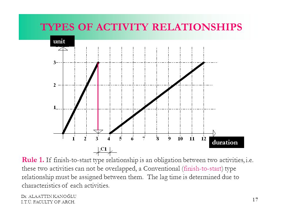Dr. ALAATTIN KANOĞLU I.T.Ü. FACULTY OF ARCH. 17 TYPES OF ACTIVITY RELATIONSHIPS Rule 1.