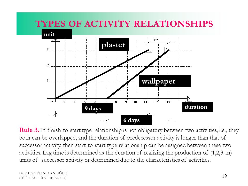 Dr. ALAATTIN KANOĞLU I.T.Ü. FACULTY OF ARCH. 19 TYPES OF ACTIVITY RELATIONSHIPS Rule 3.