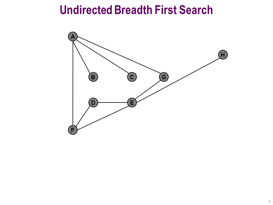 11 Undirected Breadth First Search F A BCG DE H Undiscovered Fringe Finished Queue: B C G D E Active get 0 1 1 1 1 2 2 F finished