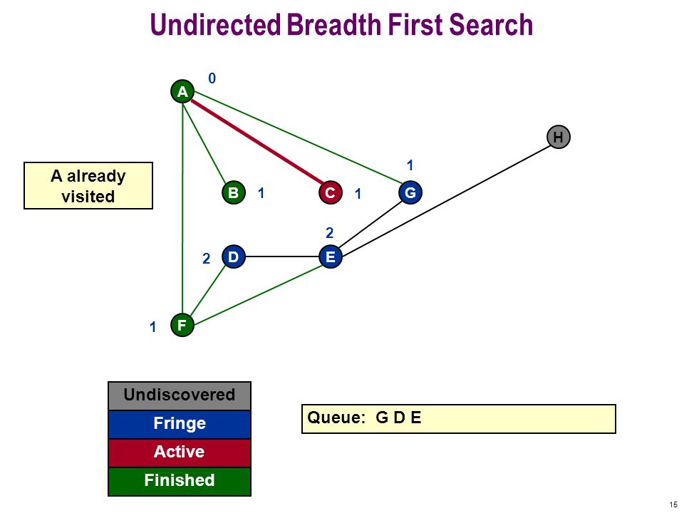 14 Undirected Breadth First Search F A BCG DE H Undiscovered Fringe Finished Queue: C G D E Active get 0 1 1 1 1 2 2 B finished