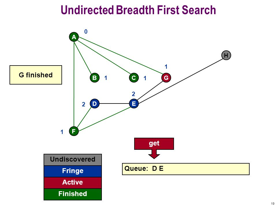 18 Undirected Breadth First Search F A BCG DE H Undiscovered Fringe Finished Queue: D E Active 0 1 1 1 1 2 2 E already visited