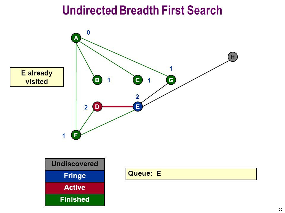 19 Undirected Breadth First Search F A BCG DE H Undiscovered Fringe Finished Queue: D E Active get 0 1 1 1 1 2 2 G finished