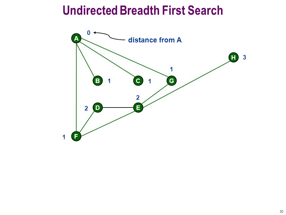 29 Undirected Breadth First Search F A BCG DE H Undiscovered Fringe Finished Queue: Active STOP 0 1 1 1 1 2 2 3 H finished