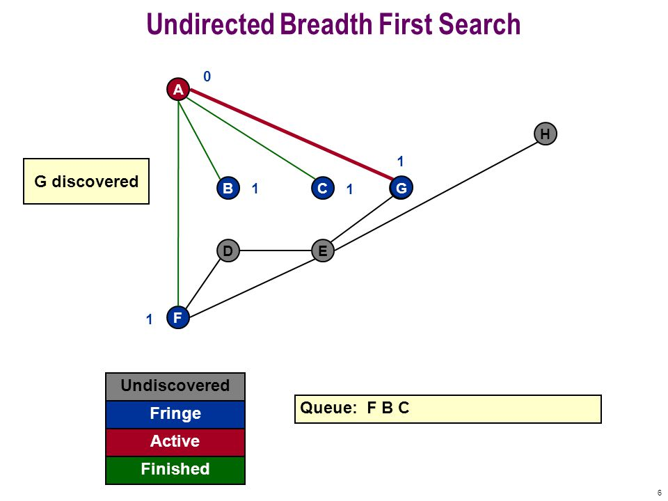 6 Undirected Breadth First Search F A BCG DE H Undiscovered Fringe Finished Queue: F B C Active 0 1 1 1 G 1 G discovered