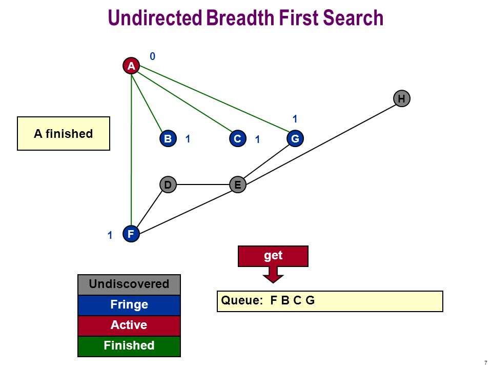 17 Undirected Breadth First Search F A BCG DE H Undiscovered Fringe Finished Queue: D E Active 0 1 1 1 1 2 2 A already visited