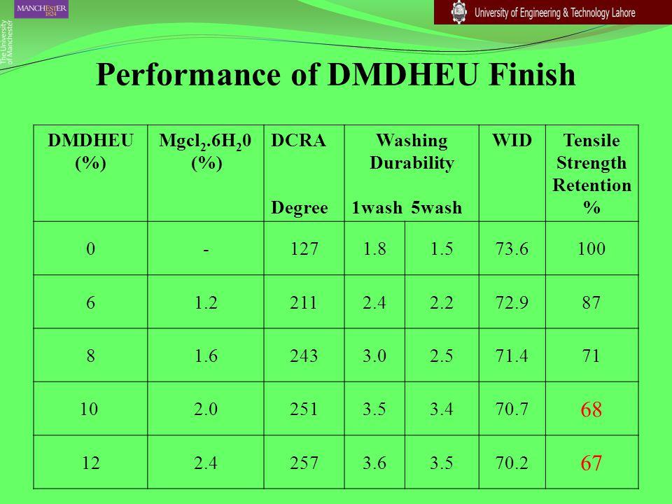 Performance of DMDHEU Finish DMDHEU (%) Mgcl 2.6H 2 0 (%) DCRA Degree Washing Durability 1wash 5wash WIDTensile Strength Retention % 0-1271.81.573.610