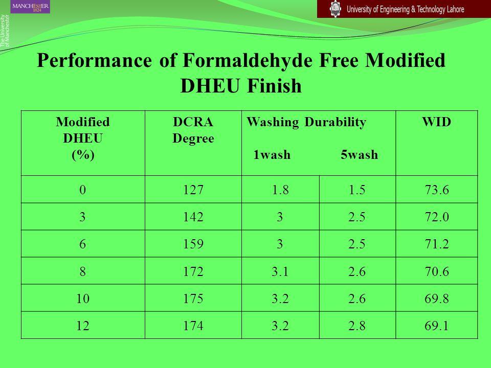 Performance of Formaldehyde Free Modified DHEU Finish Modified DHEU (%) DCRA Degree Washing Durability 1wash 5wash WID 01271.81.573.6 314232.572.0 615