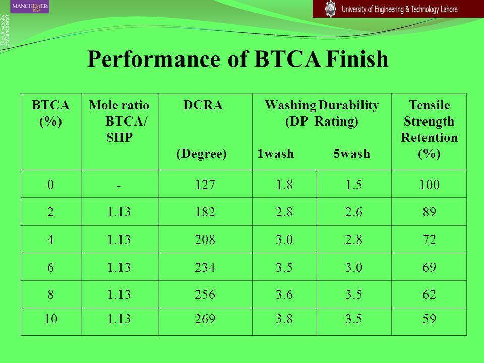 Performance of BTCA Finish BTCA (%) Mole ratio BTCA/ SHP DCRA (Degree) Washing Durability (DP Rating) 1wash 5wash Tensile Strength Retention (%) 0-127