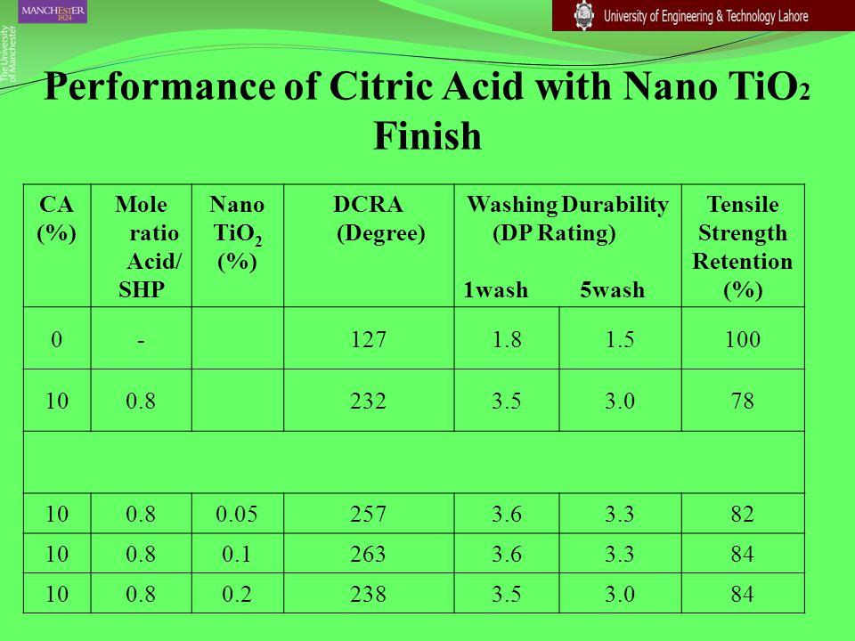 Performance of Citric Acid with Nano TiO 2 Finish CA (%) Mole ratio Acid/ SHP Nano TiO 2 (%) DCRA (Degree) Washing Durability (DP Rating) 1wash 5wash