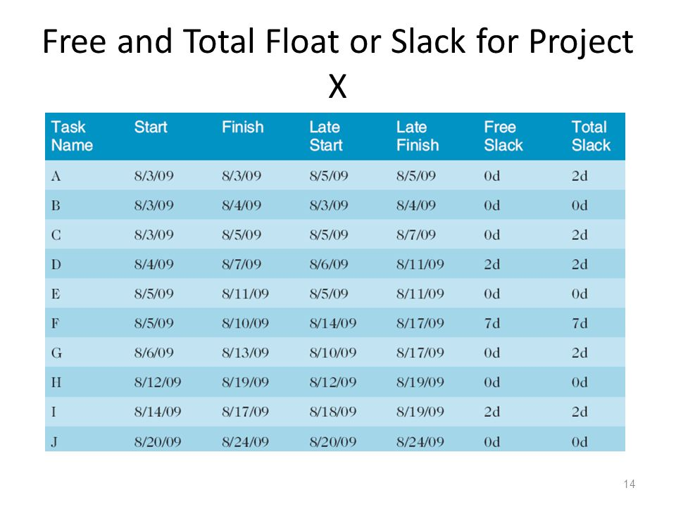 Free and Total Float or Slack for Project X 14