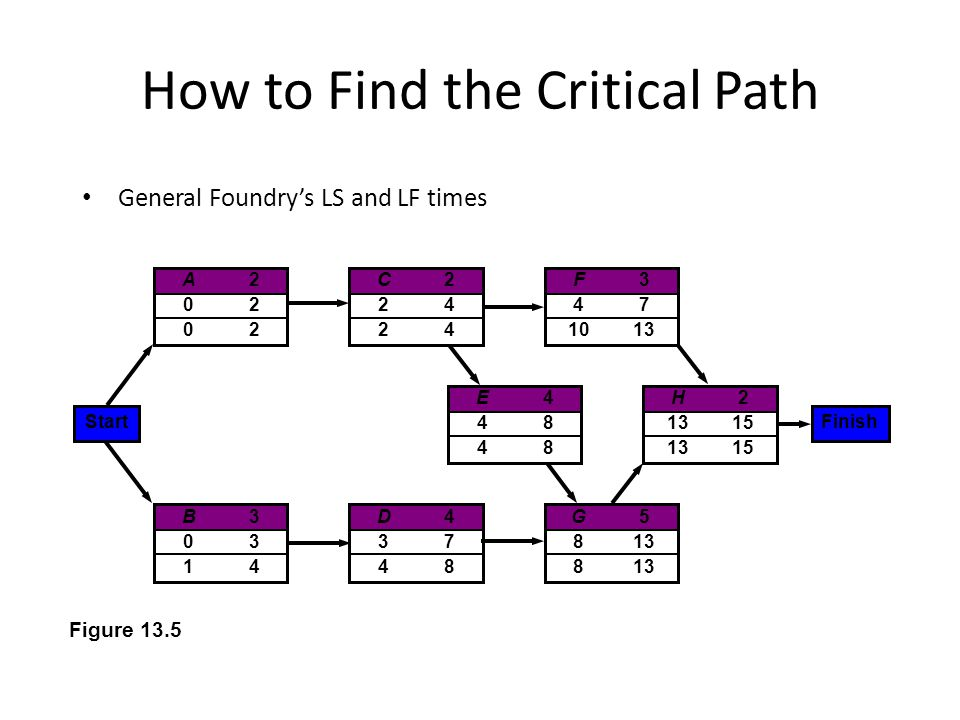 How to Find the Critical Path General Foundrys LS and LF times A20202A20202 C22424C22424 H2 1315 E44848E44848 B30314B30314 D43748D43748 G5 813 F3 47 1013 StartFinish Figure 13.5
