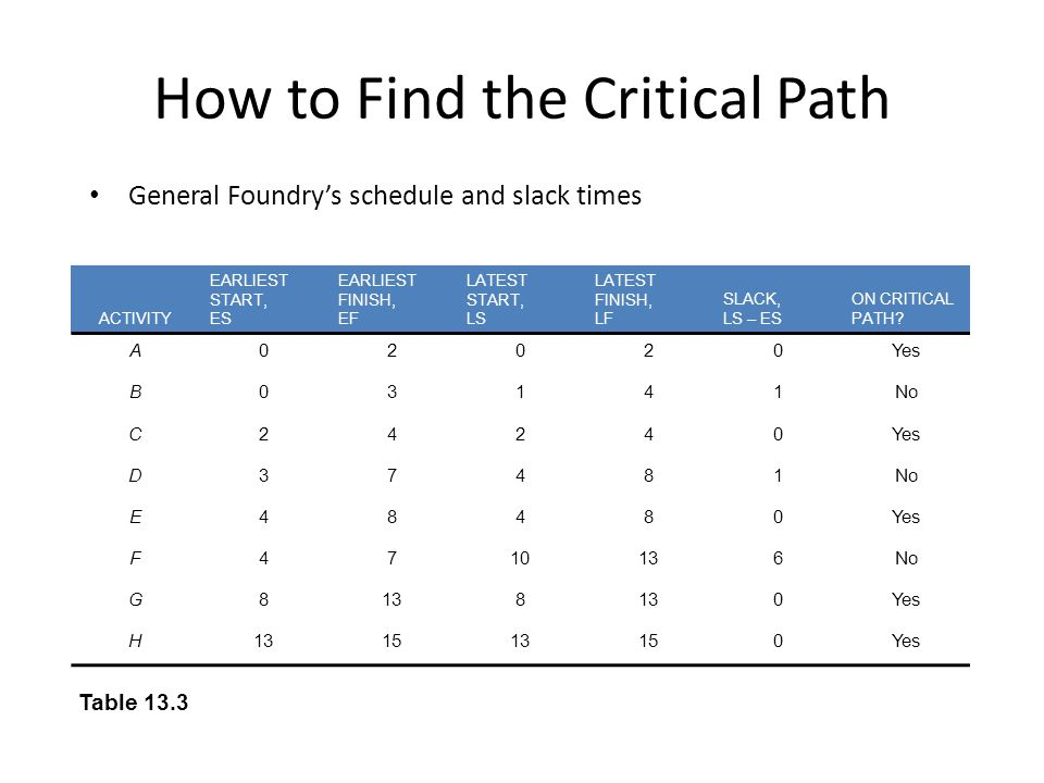 How to Find the Critical Path General Foundrys schedule and slack times ACTIVITY EARLIEST START, ES EARLIEST FINISH, EF LATEST START, LS LATEST FINISH, LF SLACK, LS – ES ON CRITICAL PATH.