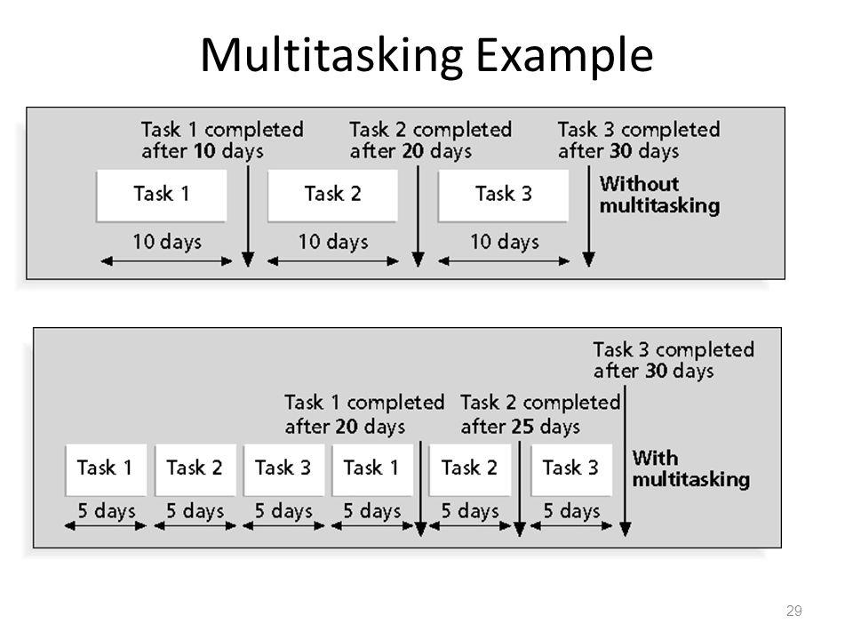 Multitasking Example 29