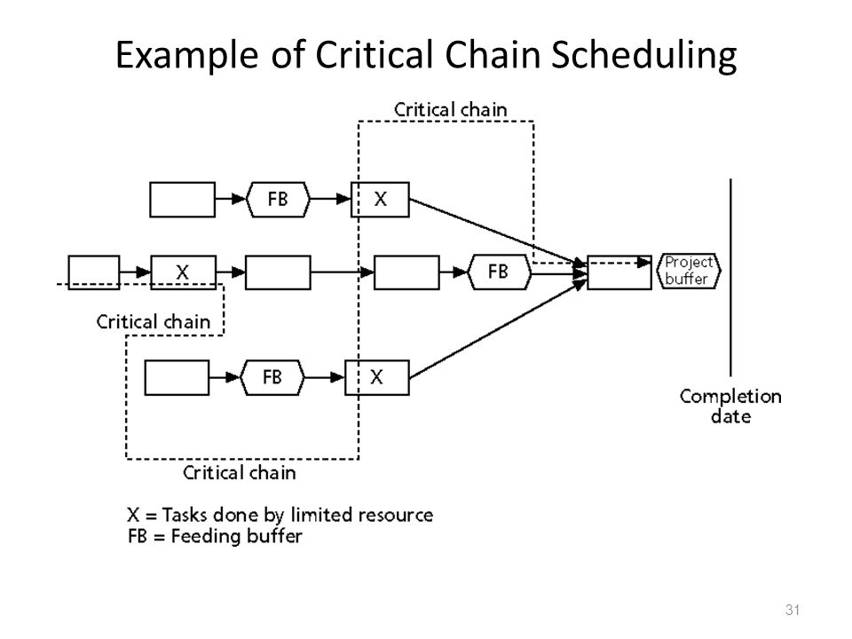 Example of Critical Chain Scheduling 31