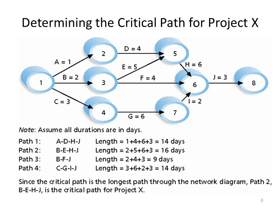 Determining the Critical Path for Project X 6