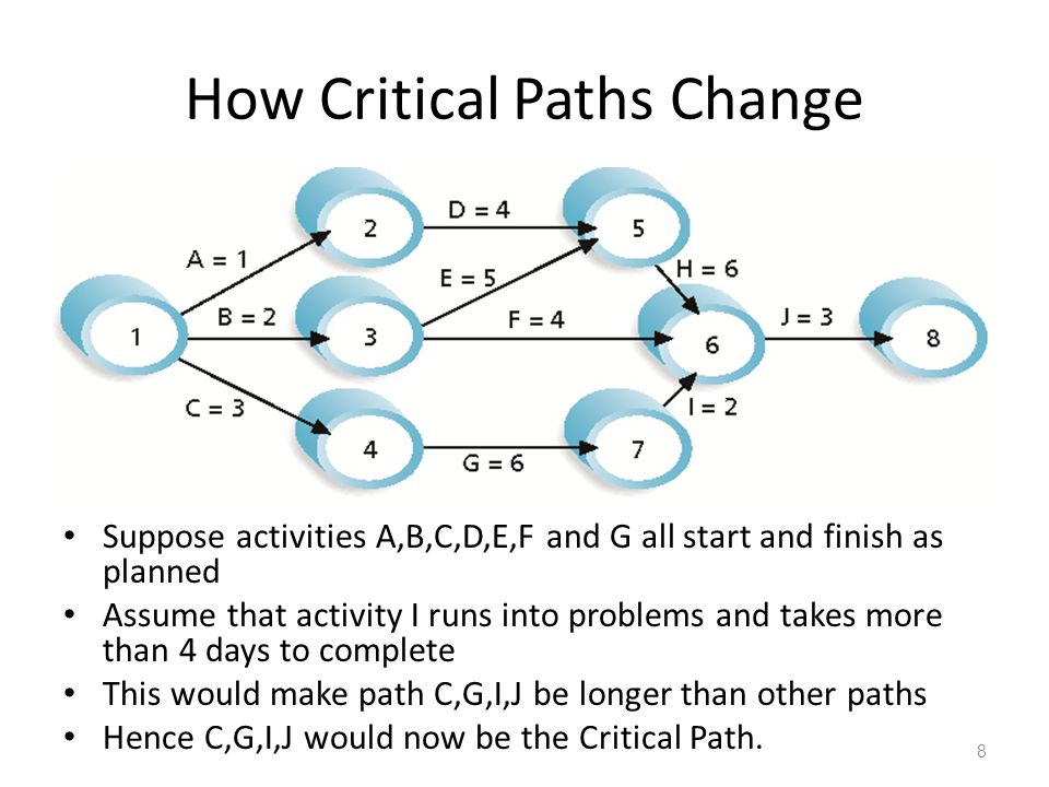 How Critical Paths Change Suppose activities A,B,C,D,E,F and G all start and finish as planned Assume that activity I runs into problems and takes more than 4 days to complete This would make path C,G,I,J be longer than other paths Hence C,G,I,J would now be the Critical Path.