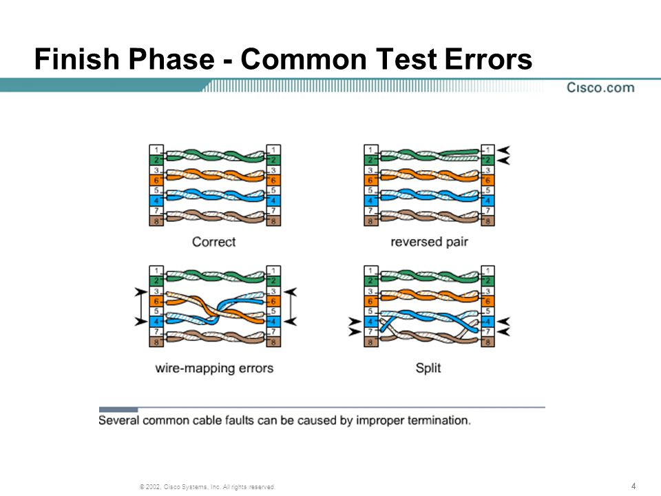 444 © 2002, Cisco Systems, Inc. All rights reserved. Finish Phase - Common Test Errors