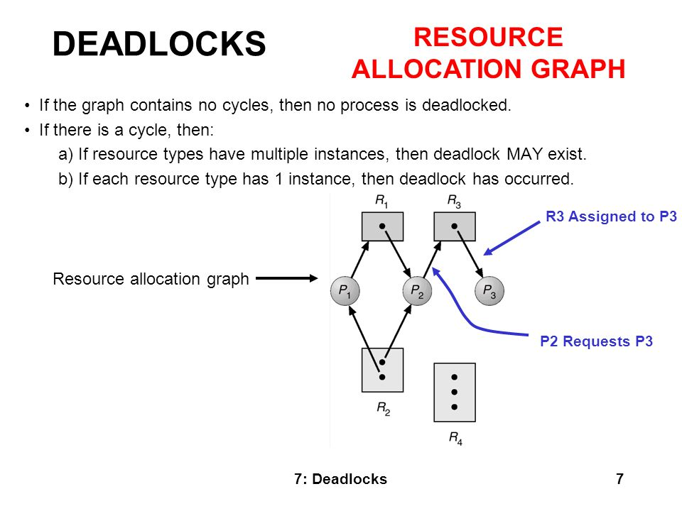 7: Deadlocks18 Do these examples: Now try it again with only a slight change in the request by P1.