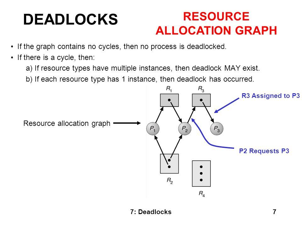 7: Deadlocks8 DEADLOCKS RESOURCE ALLOCATION GRAPH Resource allocation graph with a deadlock.