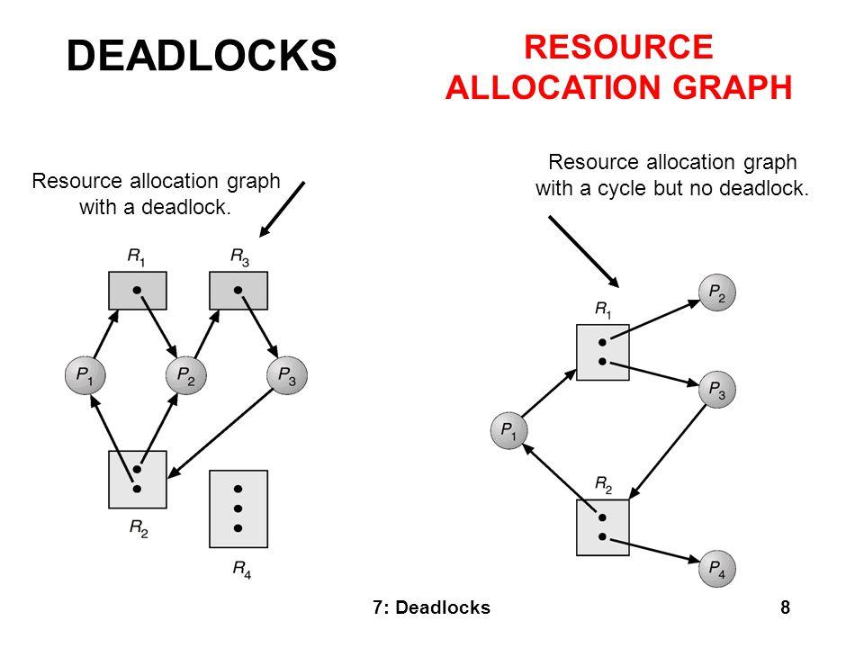 7: Deadlocks19 Need an algorithm that determines if deadlock occurred.